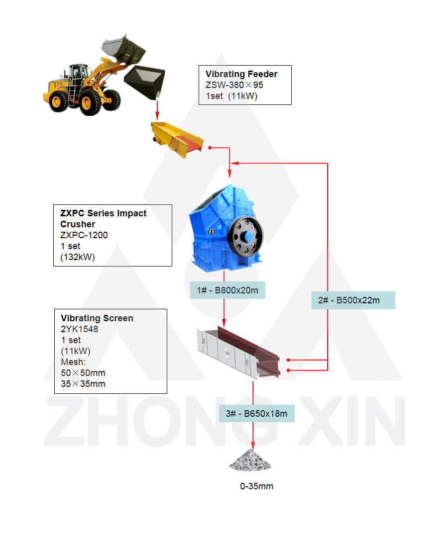 Flow Chart of 80TPH Limestone Crushing Plant