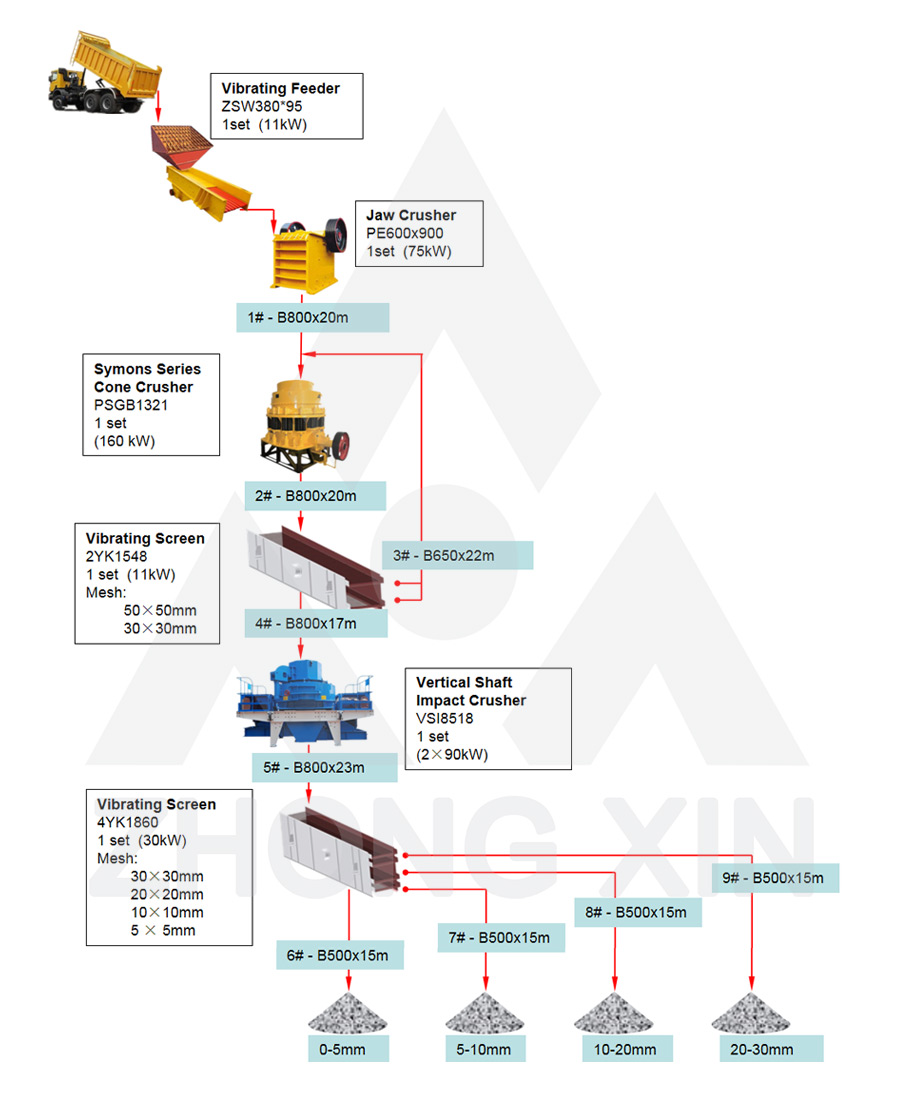 Flow Chart of 100-150TPH Hard Stone Crushing Plant