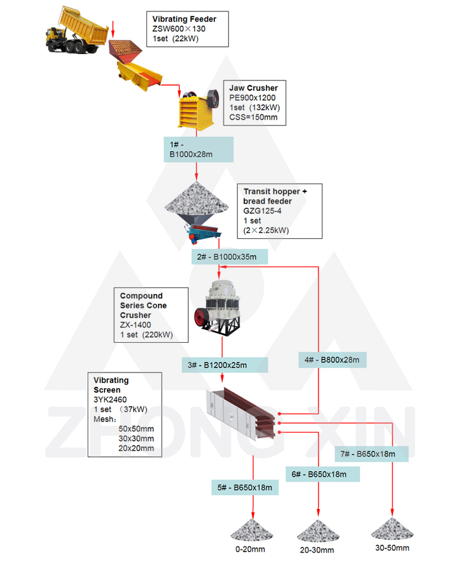 Flow Chart of 250TPH Hard Stones Crushing Plant