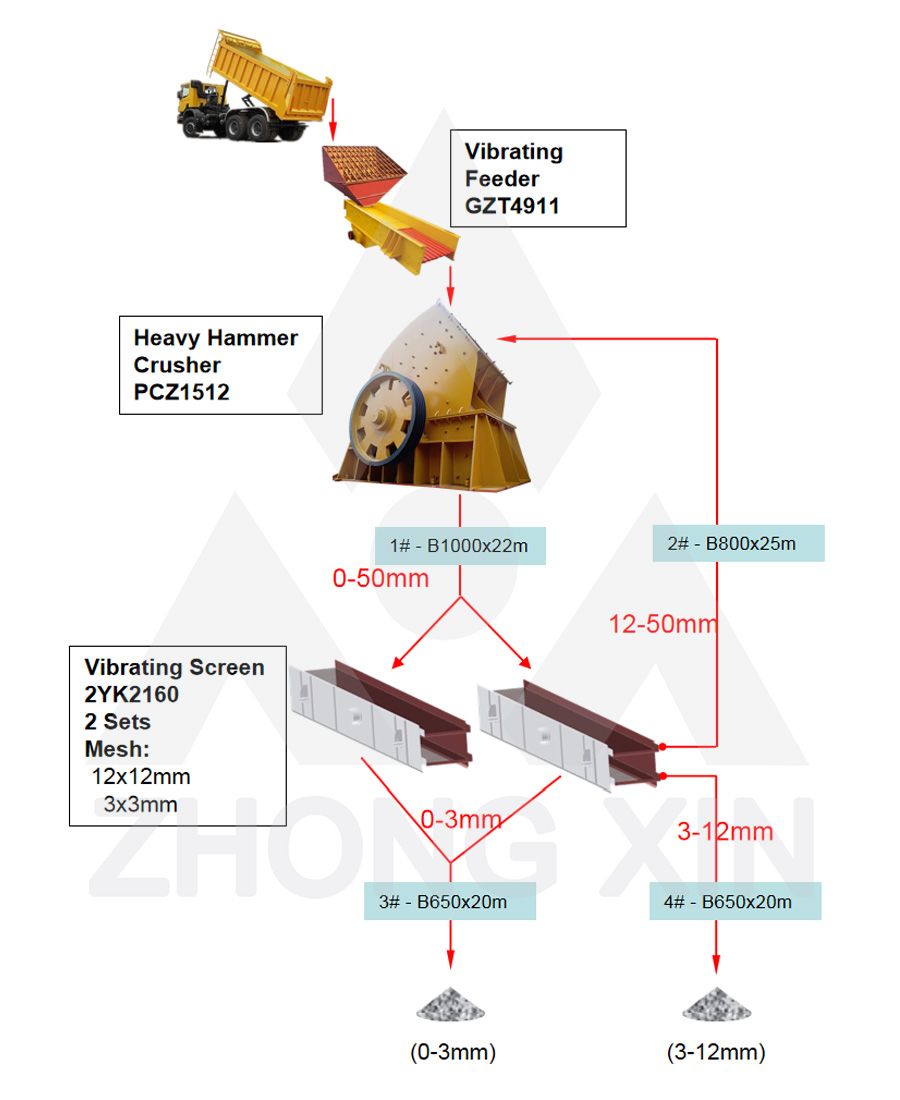 Flow Chart of 240TPH Salt Stones Crushing Plant